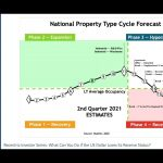 Recentric Investor Series Webinar Part 3 - Investing in Commercial Real Estate