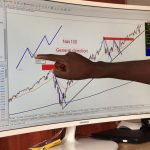 HOW TO ANALYSE NASDAQ (NAS100) FOREX TRADING MADE EASY